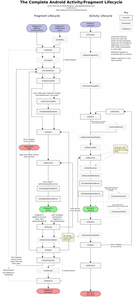 Android application fragment cycle