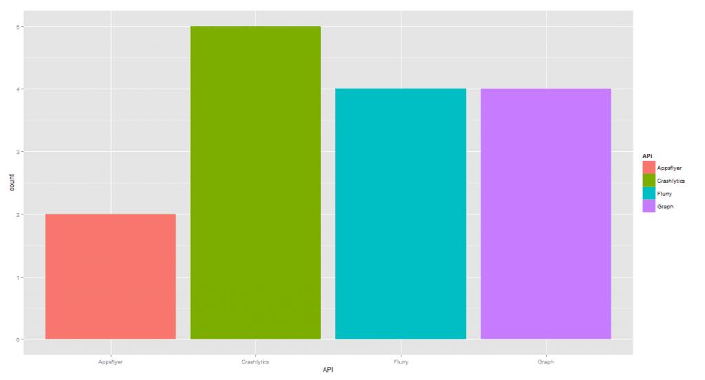 Top Social APIs