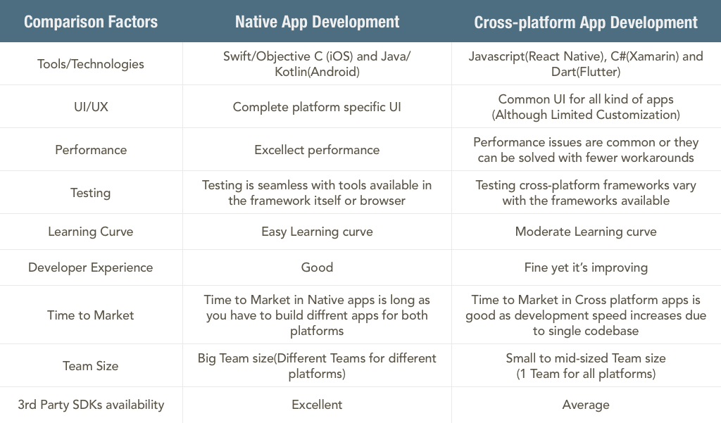 Native vs Cross platform