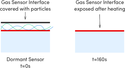 Gas-sensor-before-and-after-heating