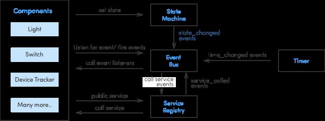 Home-automation-core-archietecture