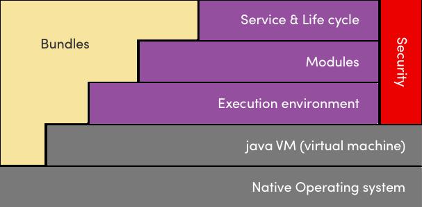 OpenHAB-architecture
