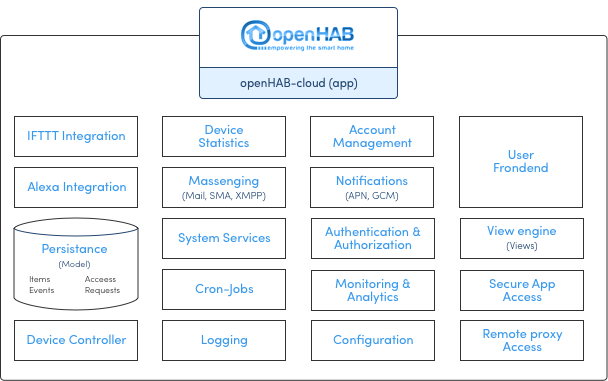 OpenHAB-cloud-architecture