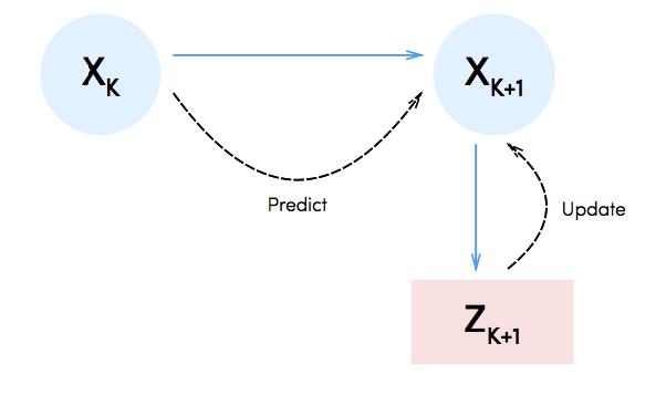 Applying Kalman Filter to IoT sensors
