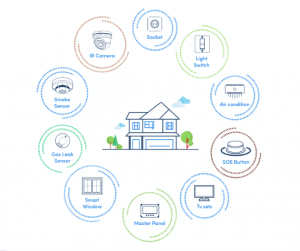 Home-automation-using-iot