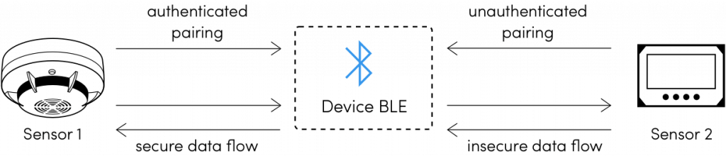 bluetooth low energy security mode 1
