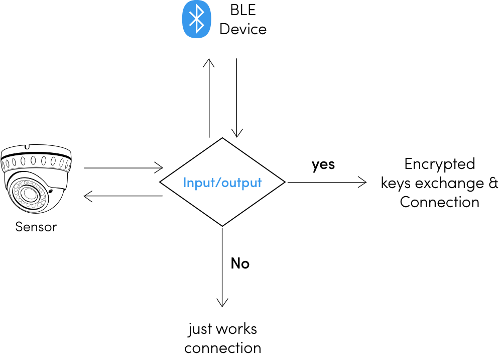 bluetooth pairing mode