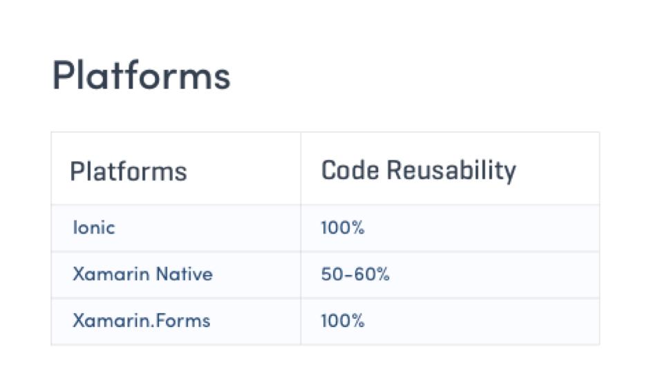 Code Reusability - Xamarin vs Ionic