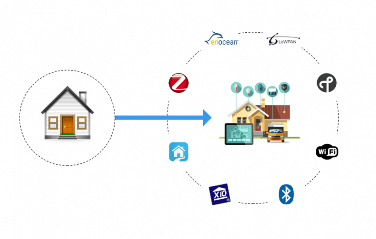 home-automation-protocols-for-iot