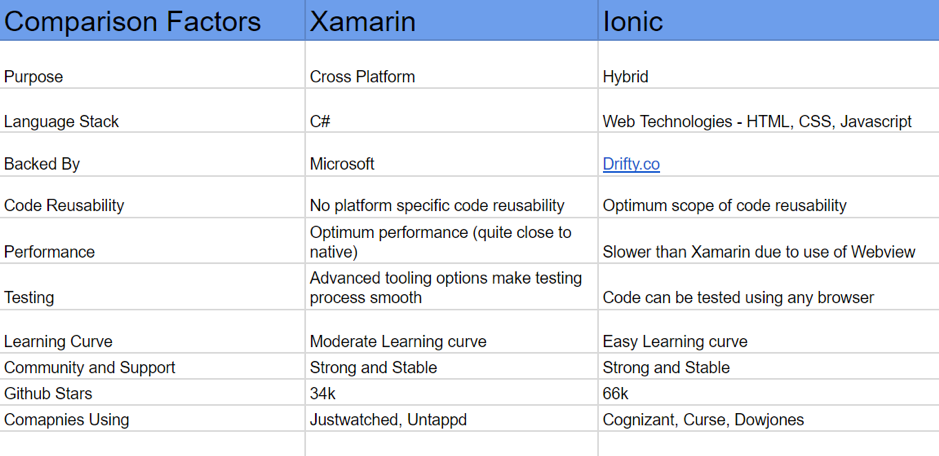 Xamarin vs ionic difference