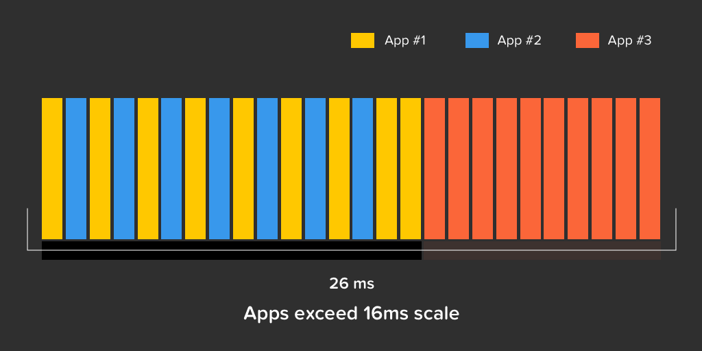 mobile app performance with multiple apps