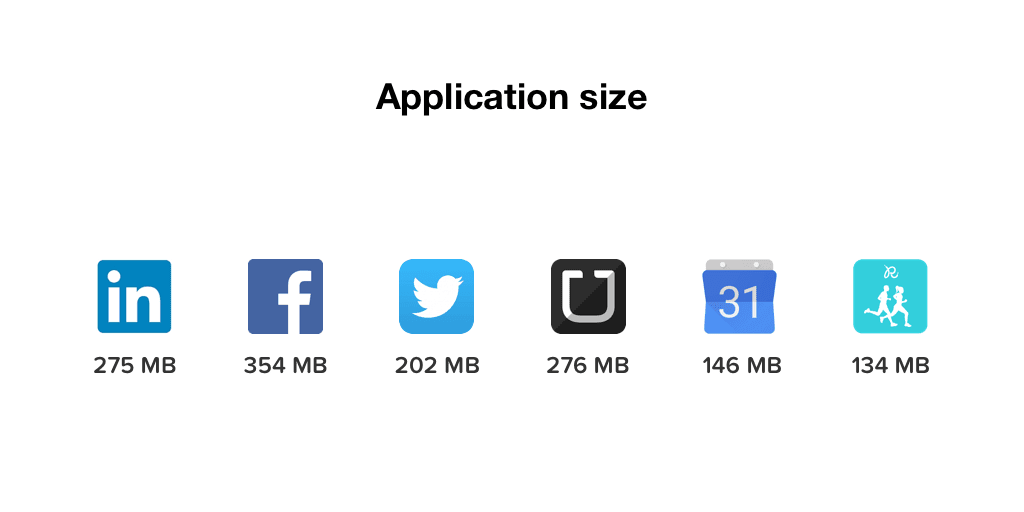 mobile app perfomance factors