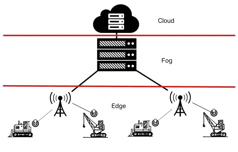 Edge and fog computing