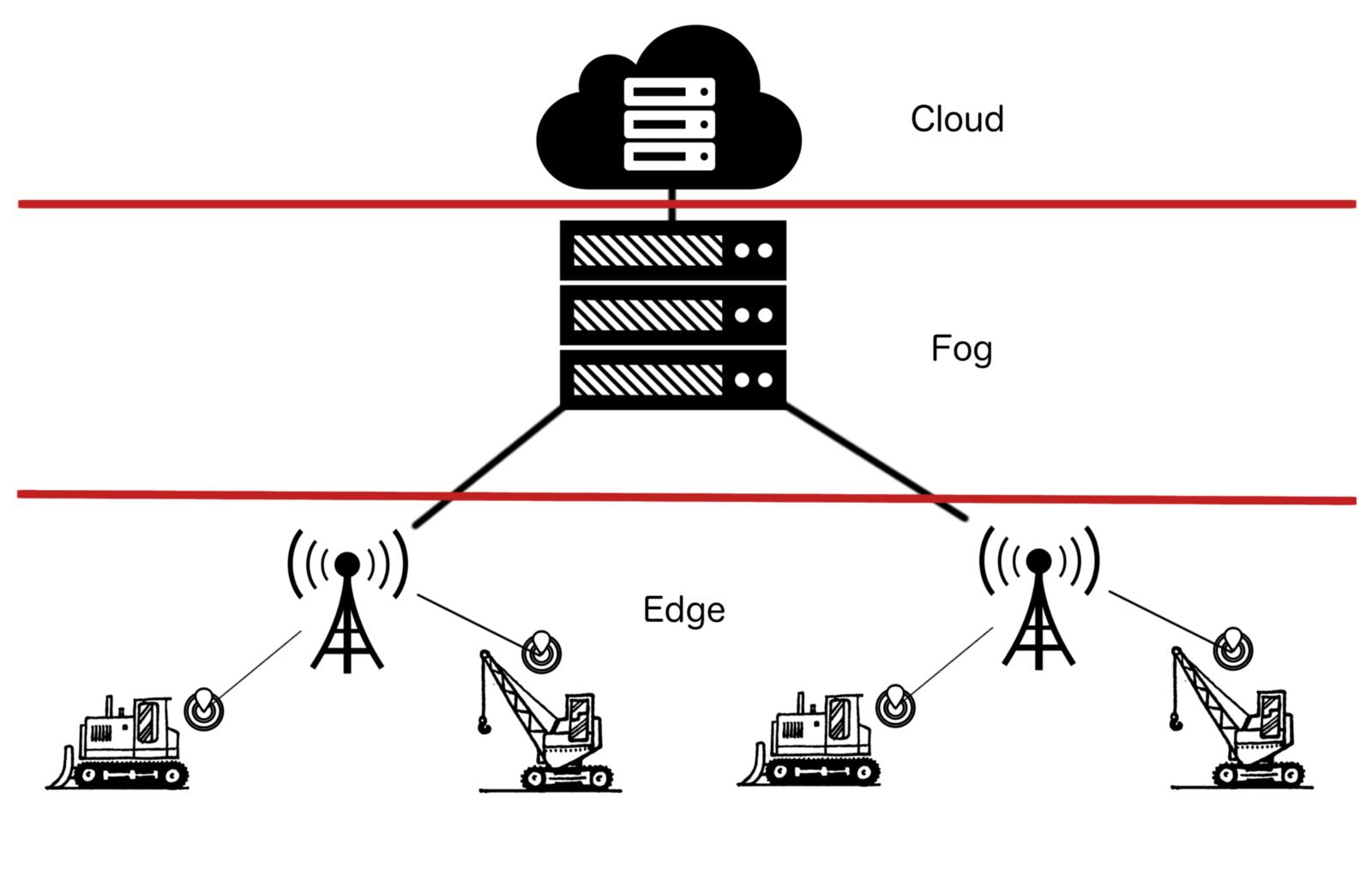Edge and fog computing