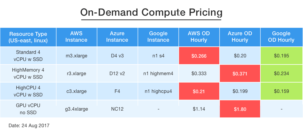 On-Demand Compute Pricing: AWS vs  Azure vs  Google - DZone