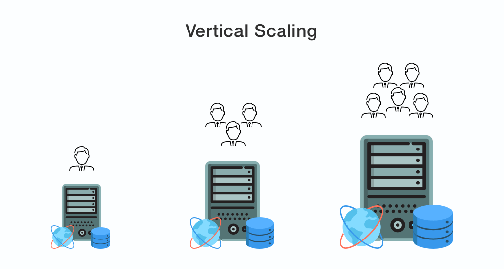 scalable application