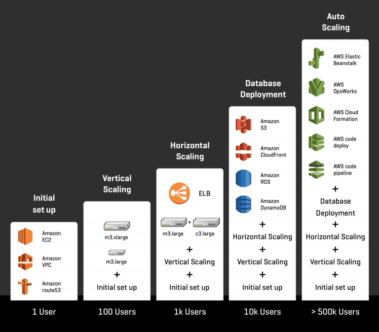 Scalable application on AWS