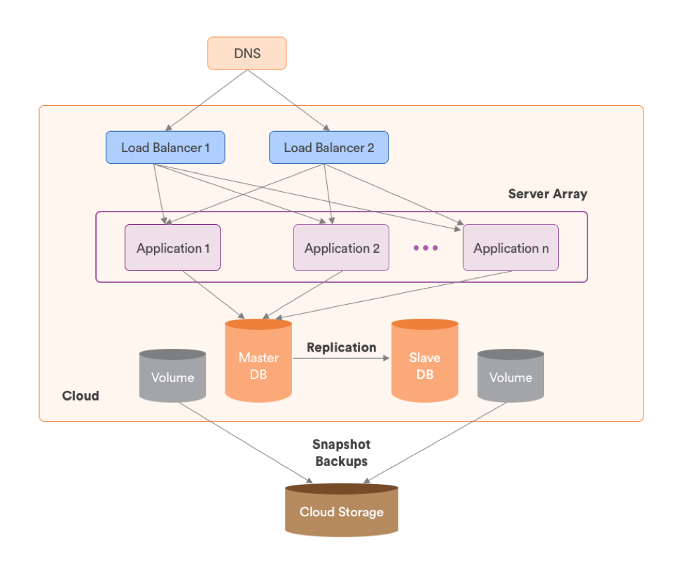 Basic Cloud Architecture