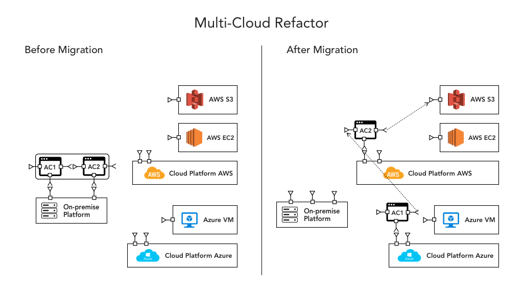 Multi Cloud Architecture