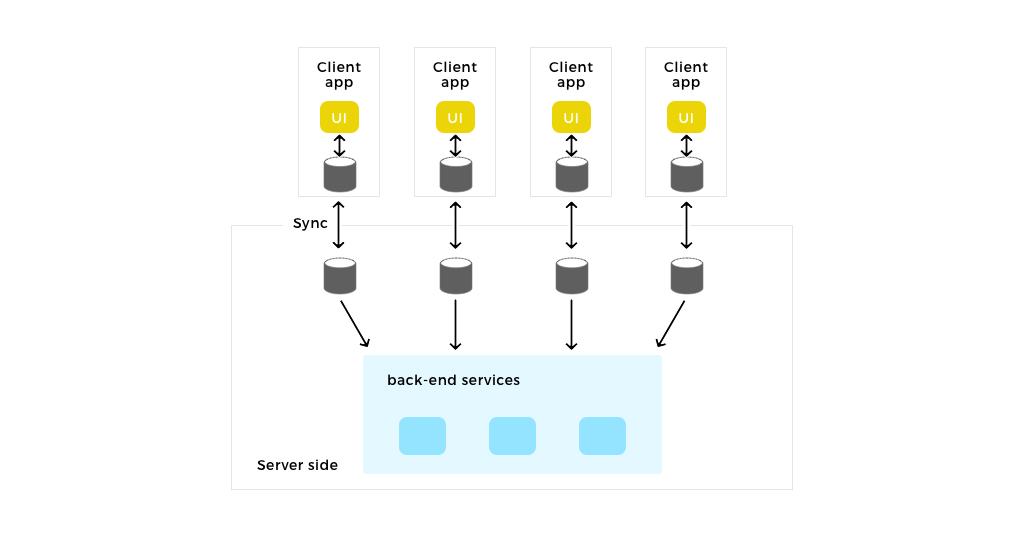 Firebase-architecture