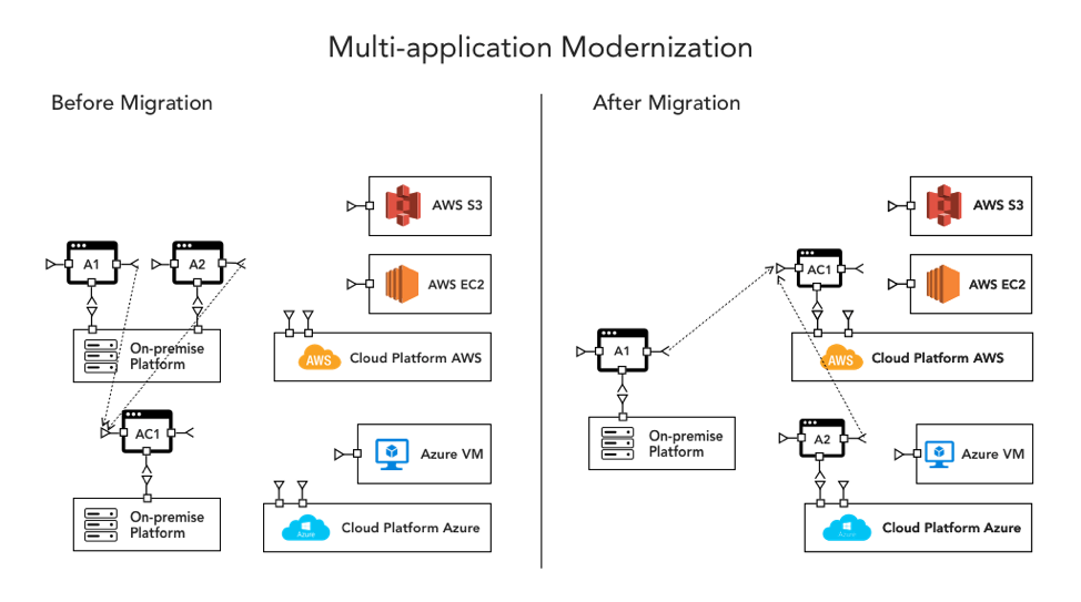 Multi-Application Modernization