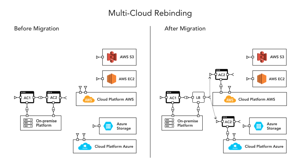 Multi-Cloud Rebinding