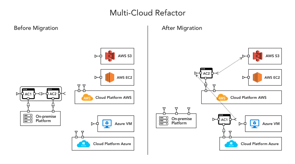 6 Multi Cloud Architecture Designs For An Effective Cloud Strategy