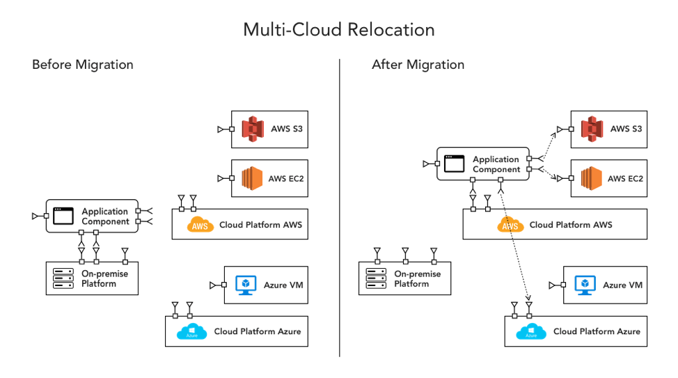 Multi-Cloud Relocation