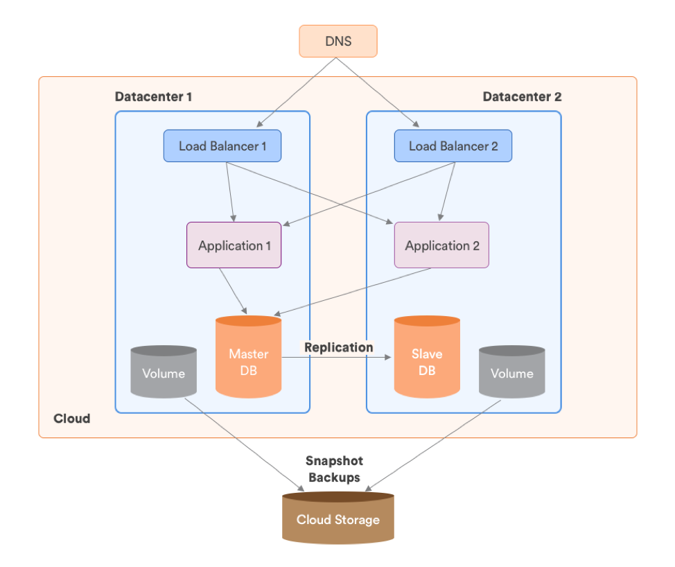 Multi-data Centers Architecture