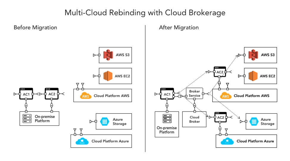 Rebinding with Cloud Brokerage