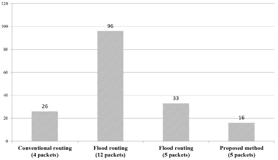 BLE mesh routing comparison