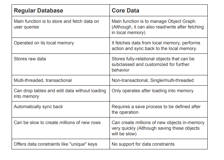 Core-data-vs-regular-database
