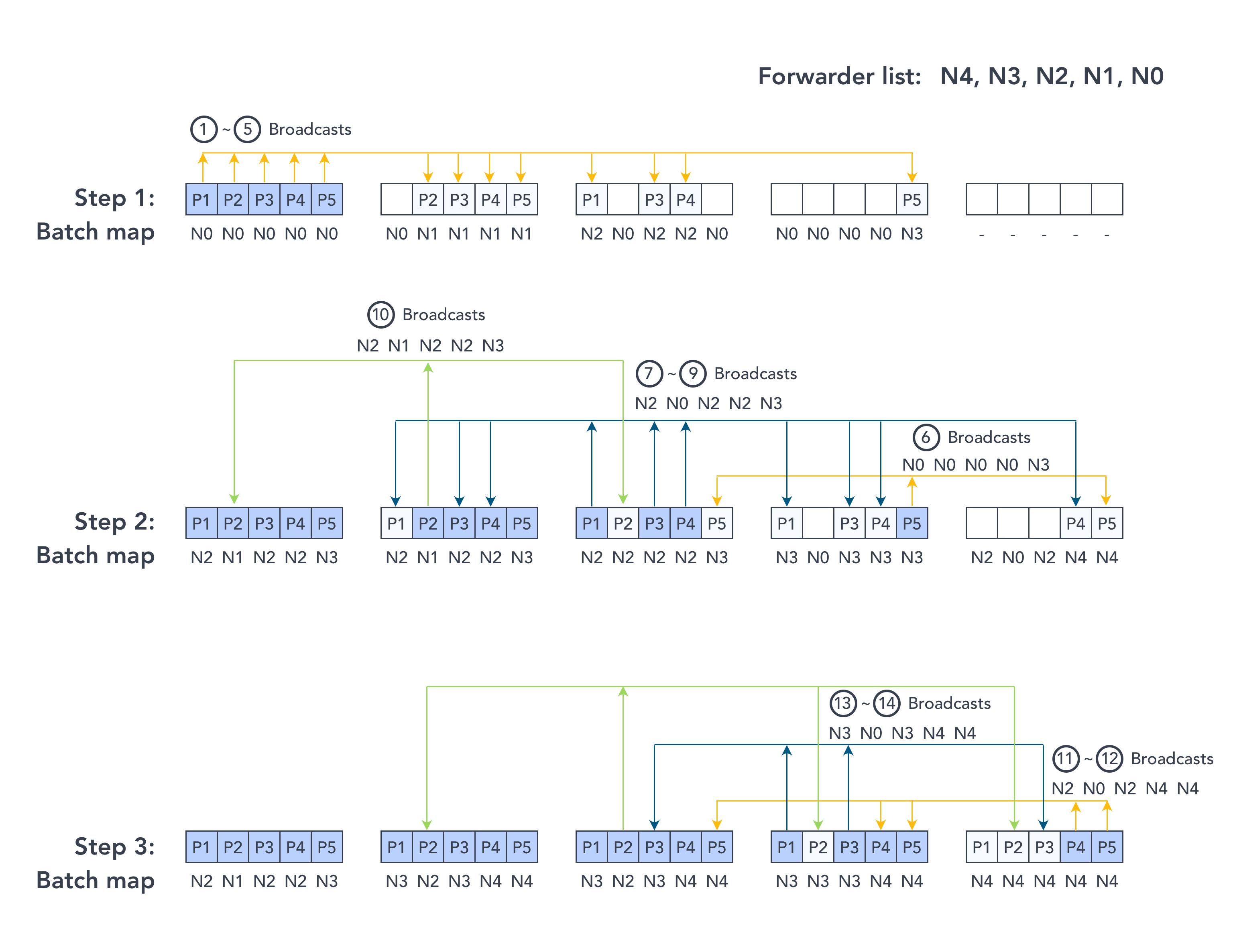 IoT mesh networks ble design