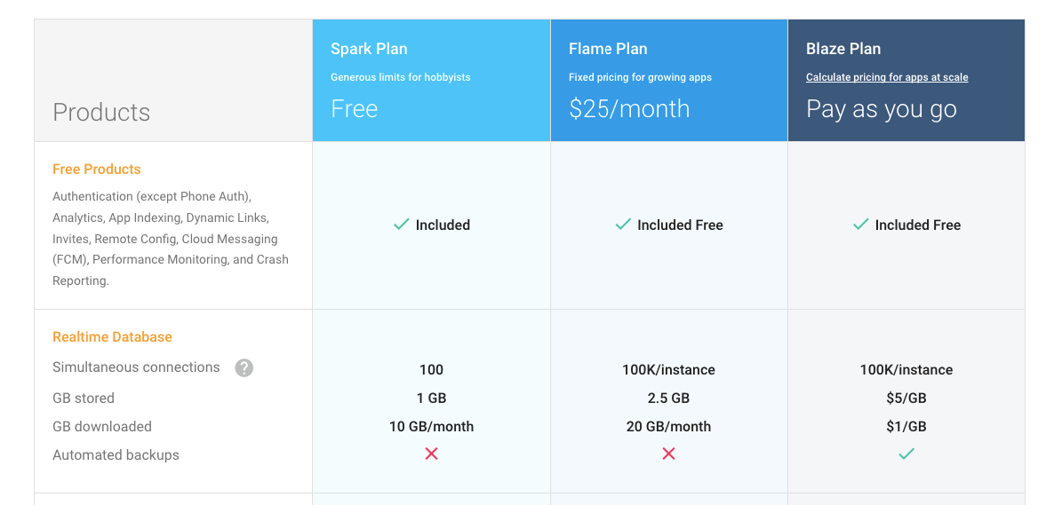 Firebase-pricing