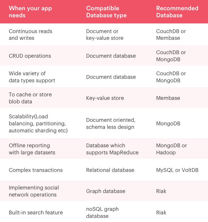 mobile app database