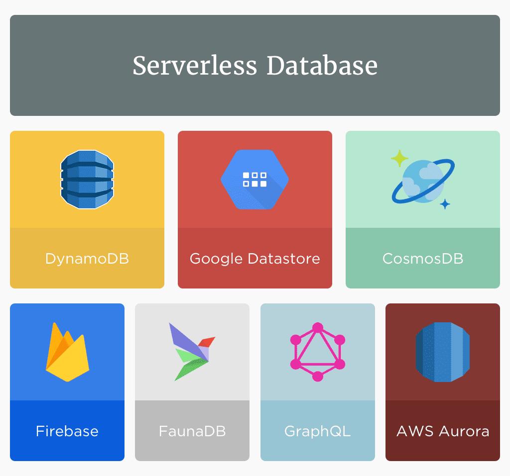 serverless Database (1)