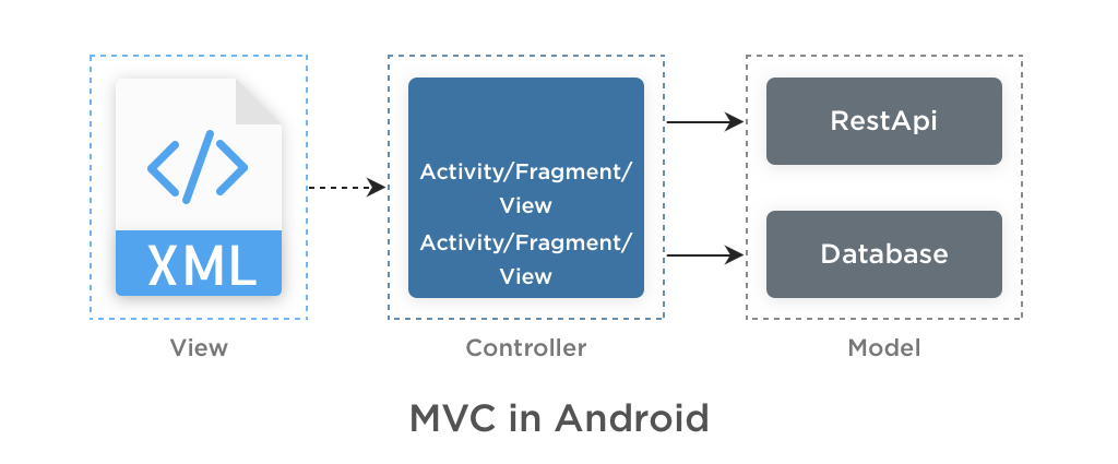 MVC in Android