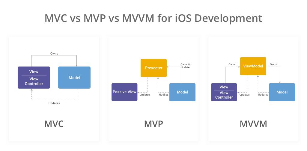 MVC vs MVP vs MVVM for ios development