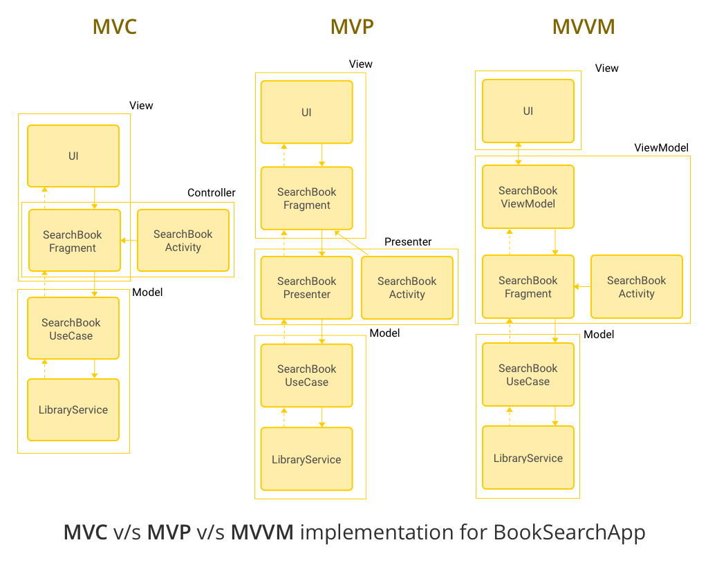 MVC vs MVP vs MVVM for a book search app