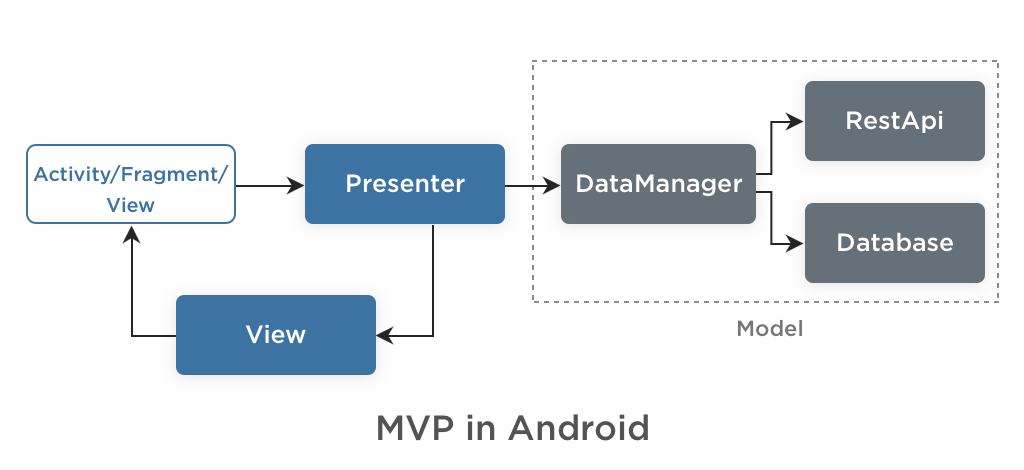 MVP in Android