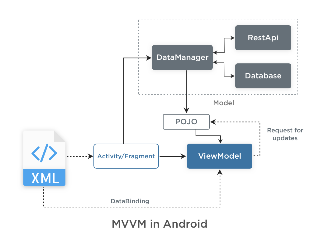 MVVM in Android