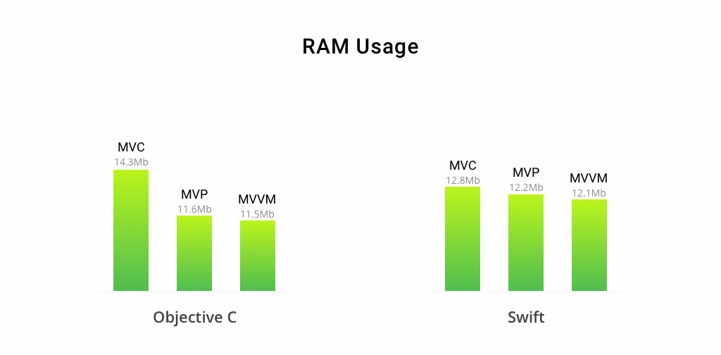 memory-usage-of-mvc-mvp-mvvm