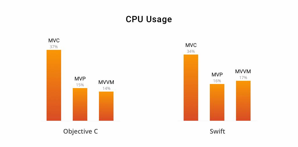 cpu-usage-of-mvp-mvc-mvvm