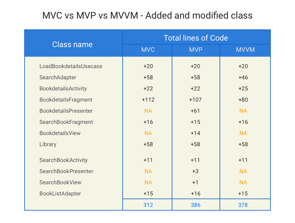 mvc vs mvp vs mvvm maintainability