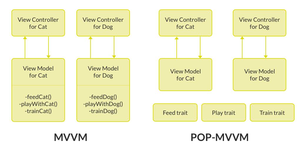 MVVM vs POP MVVM