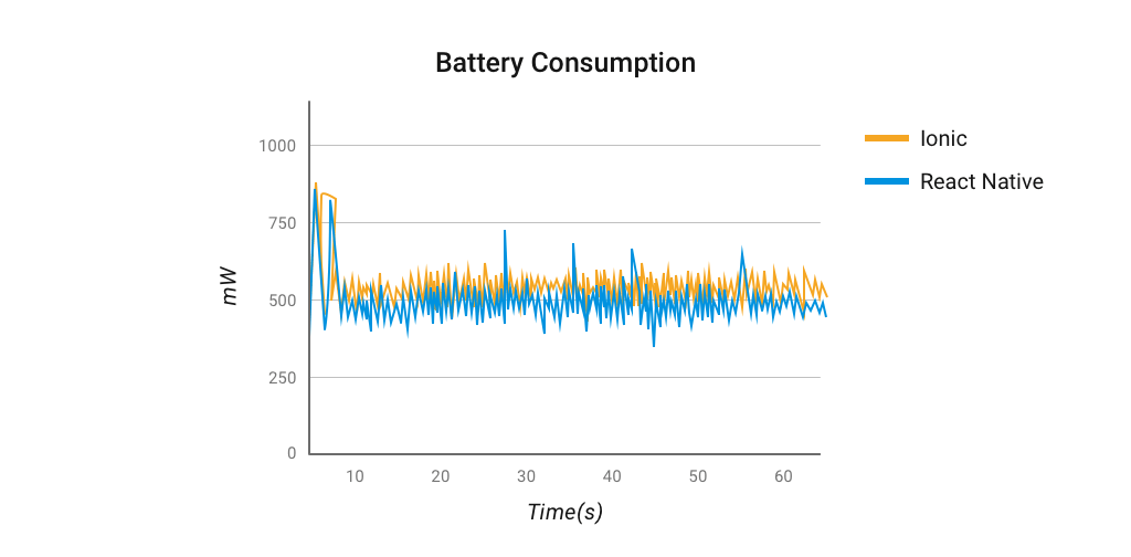 Battery usage for Addition and Deletion React Native vs Ionic