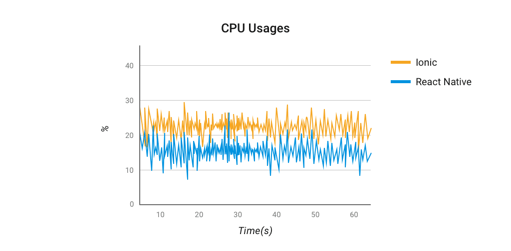 CPU usage for Database and application calls React Native vs Ionic