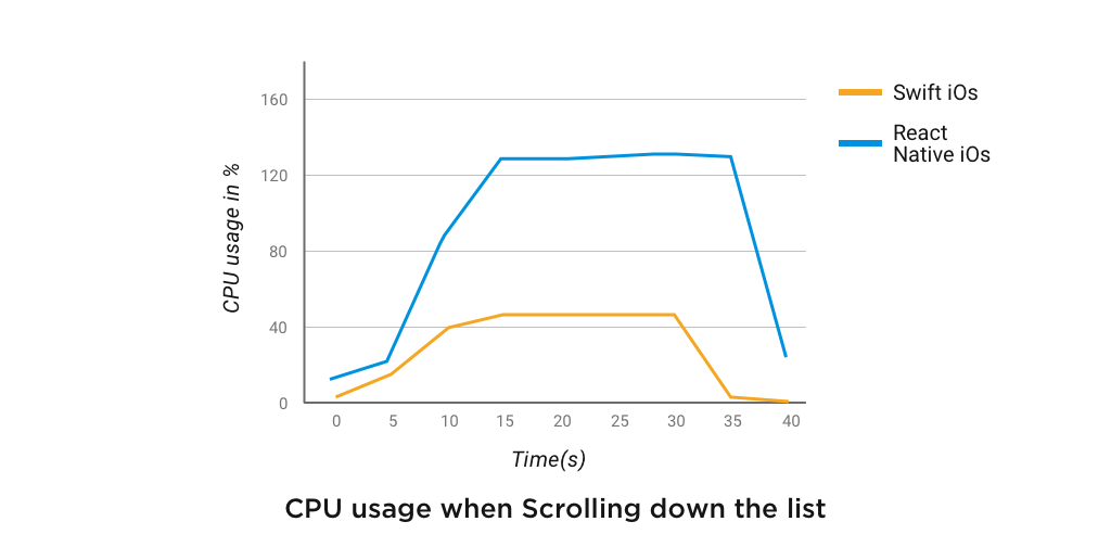 CPU usage when Scrolling down the list