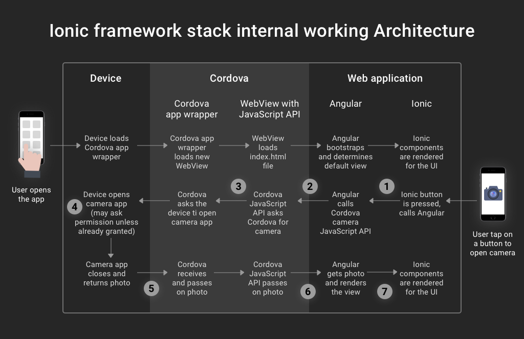 Ionic framework stack internal working Architecture