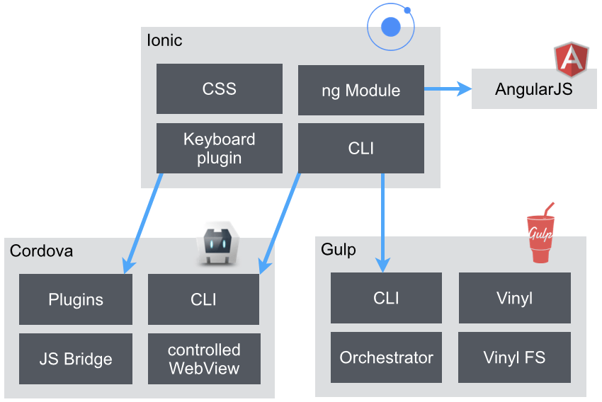 Ionic tech stack